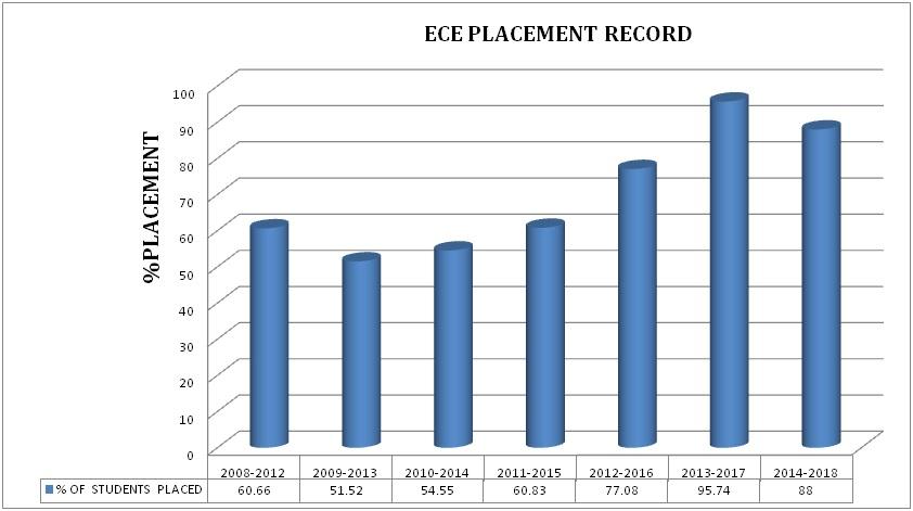 ECE - Manakula Vinayagar Institute of Technology